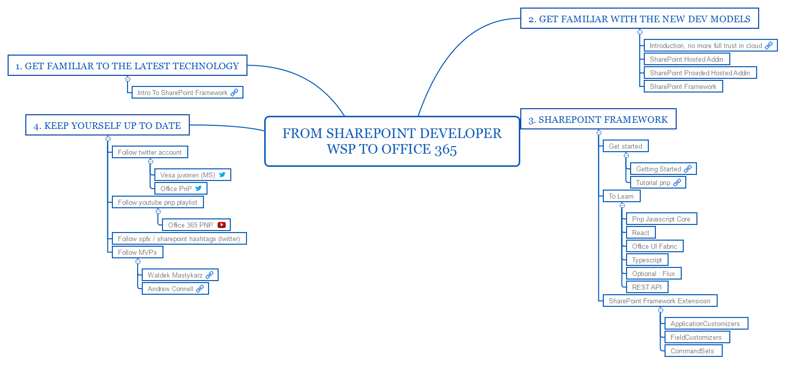 From SharePoint Developer WSP to Office 365